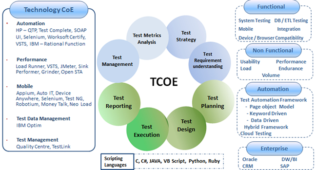 Testing Services, Application Testing, Software Quality
